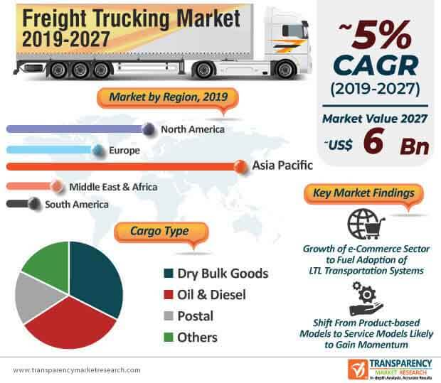 Freight Trucking  Market Insights, Trends & Growth Outlook