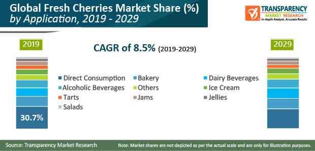 global fresh cherries market pr