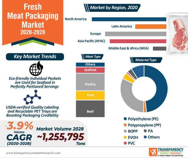 global fresh meat packaging market infographic