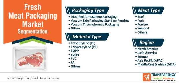 global fresh meat packaging market segmentation
