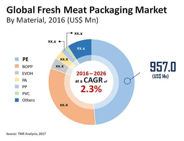 global fresh meat packaging market