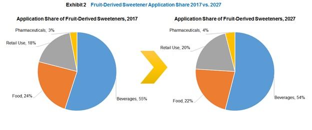 global fruit derived sweeteners market