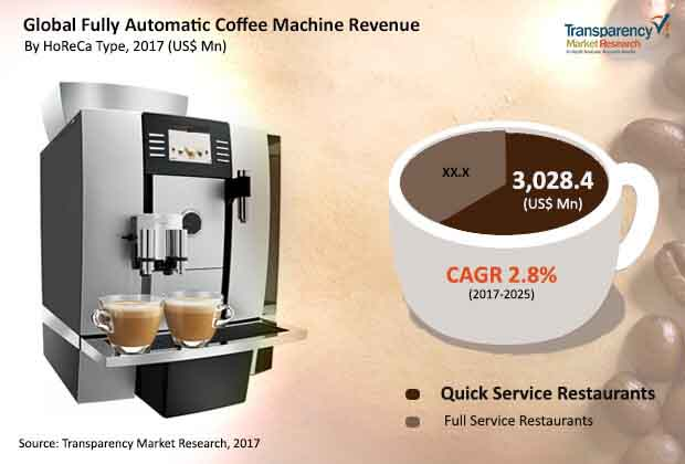 global fully automatic coffee machine