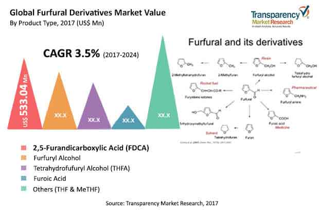 global furfural derivatives market