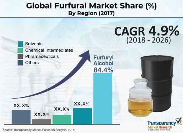 global-furfural-market.jpg