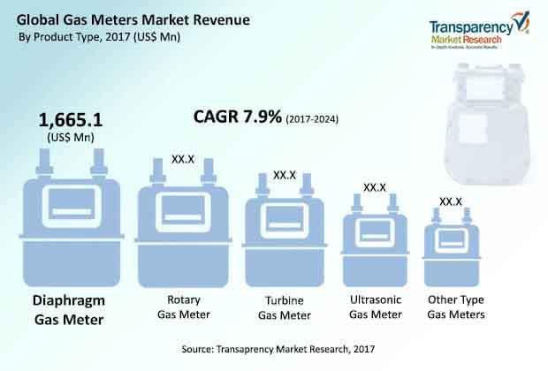 global gas meters market