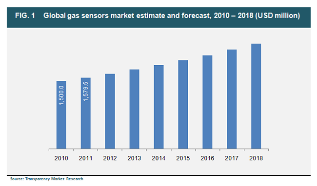 global-gas-sensors-market-estimate-and-forecast-2010-2018