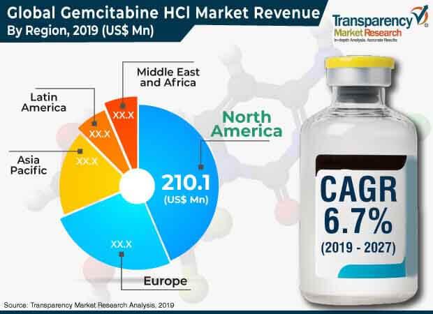 global gemcitabine hci market press release