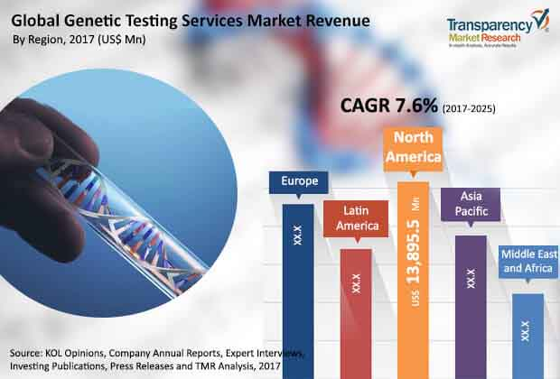 global genetic testing services market