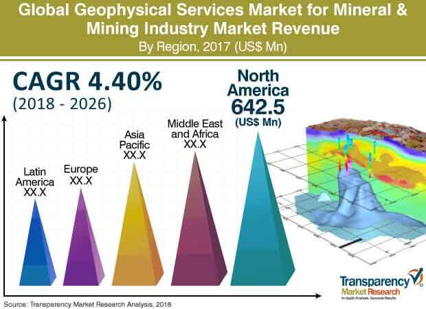 global geophysical services market