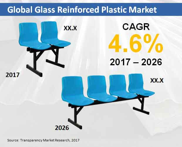 global glass reinforced plastic market