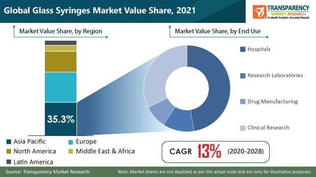 global glass syringes market