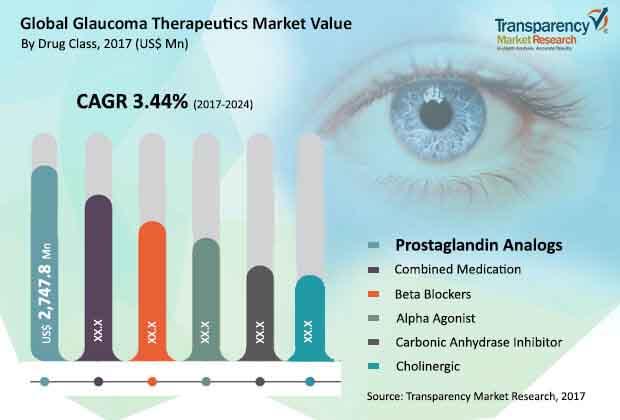 global glaucoma therapeutics market