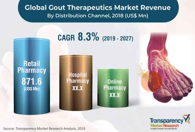 global gout therapeutics market 2