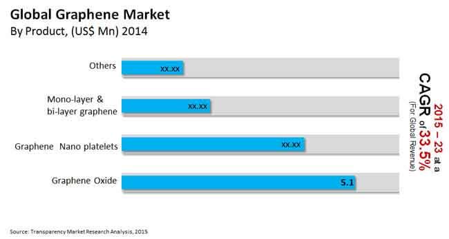 global graphene market