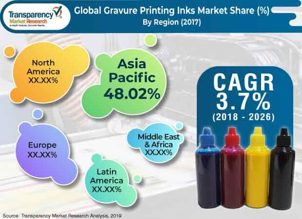 Gravure Printing Inks  Market Insights, Trends & Growth Outlook