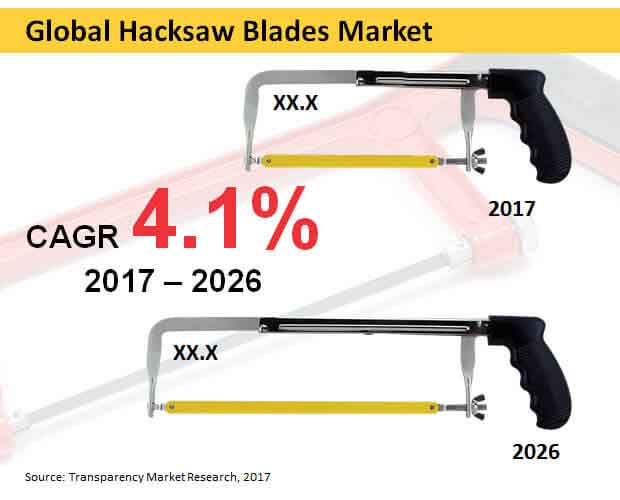 Hacksaw Blades  Market Insights, Trends & Growth Outlook