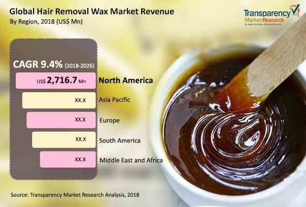 global hair removal wax market