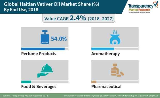 global haitian vetiver oil market