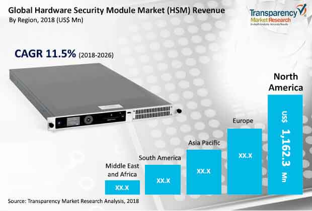 global hardware security modules