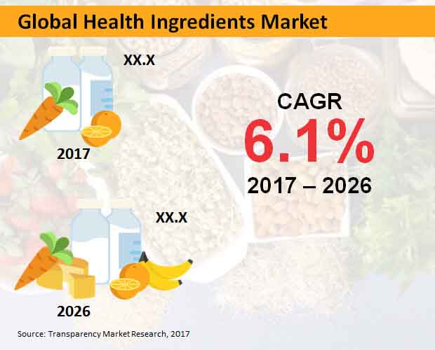 global health ingredients market