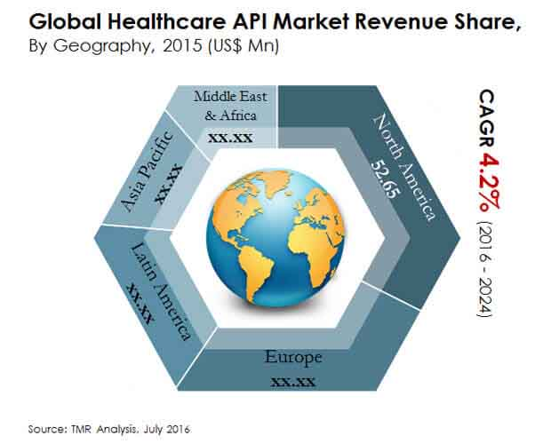 global-healthcare-api-market