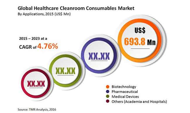 global healthcare cleanroom consumables market