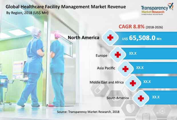 global healthcare facility management market