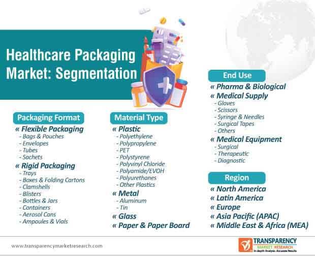global healthcare packaging market segmentation