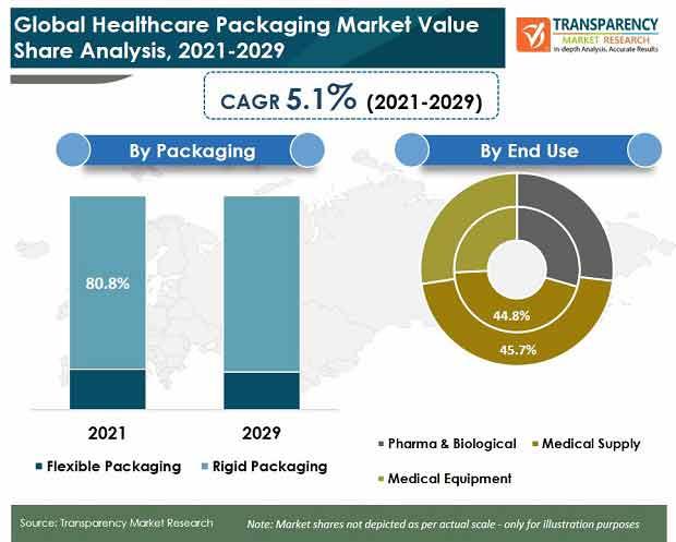 global healthcare packaging market