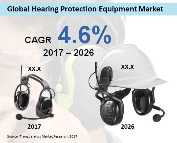global hearing protection equipment market