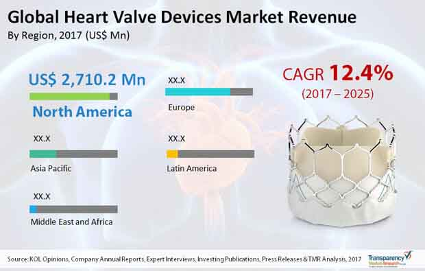 global heart valve devices market
