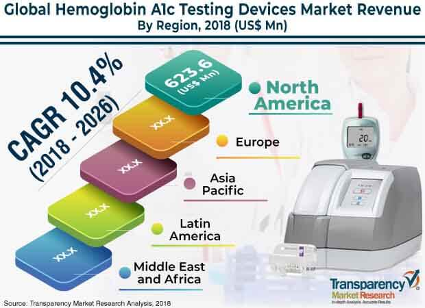 global hemoglobin a1c testing devices market