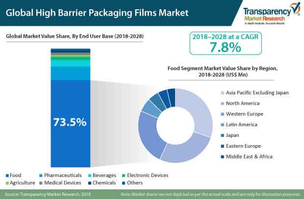 global high barrier packaging films market