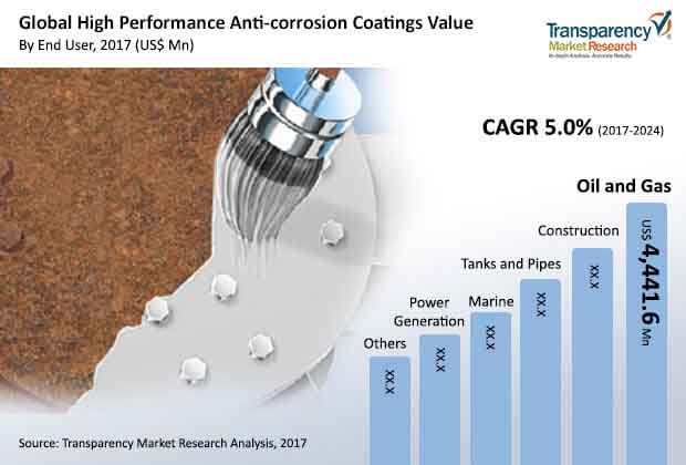 global high performance anti corrosion coatings value