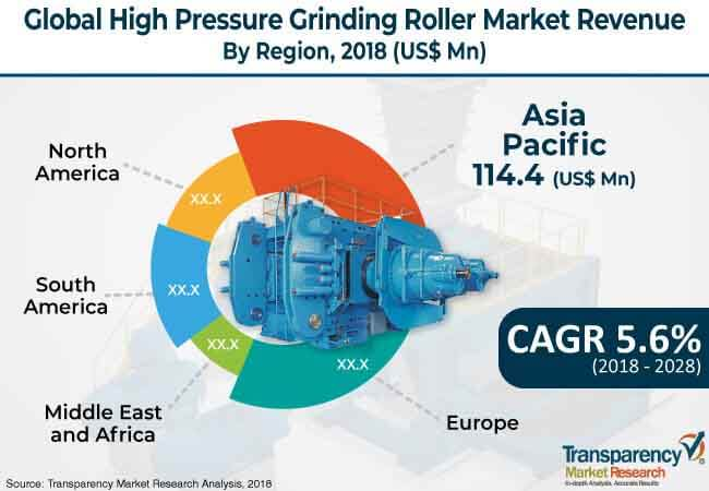 global high pressure grinding roller market