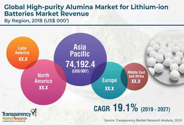 global high purity alumina market 1