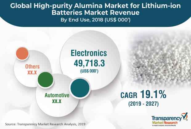 global high purity alumina market