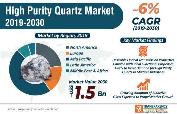 global high purity quartz market infographic