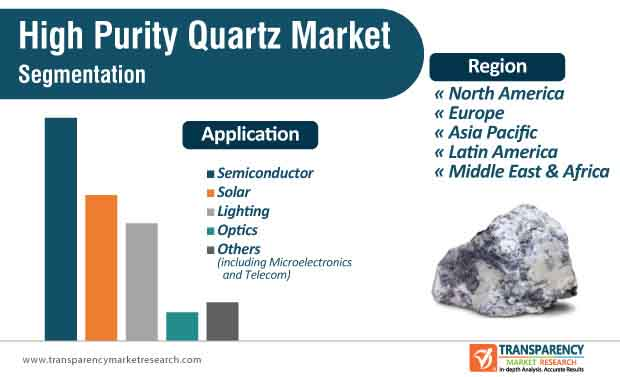 global high purity quartz market segmentation