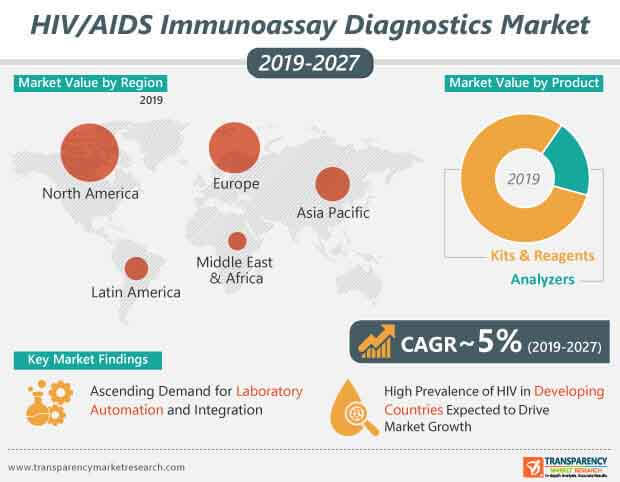 global hiv aids diagnostics market infographic