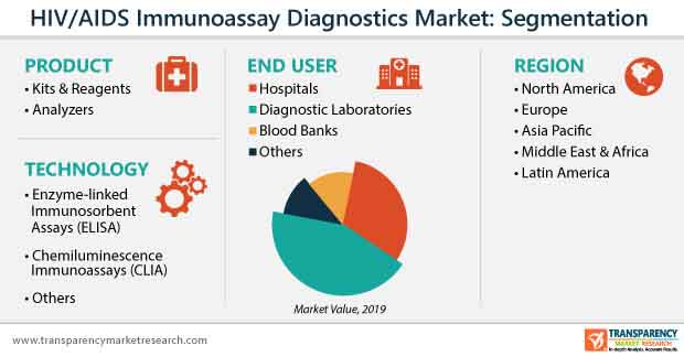 global hiv aids diagnostics market segmentation