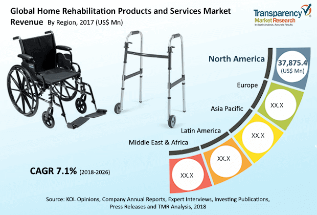 global-home-rehabilitation-products-services-market