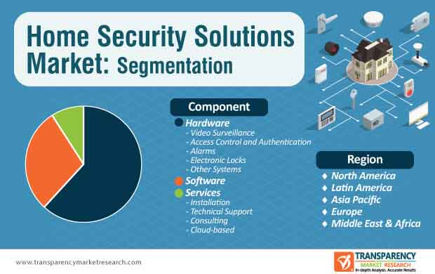 global home security solutions market segmentation