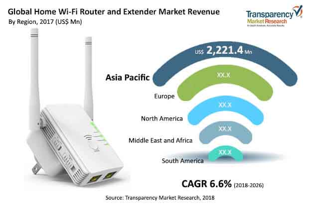 global home wi fi router and extender market