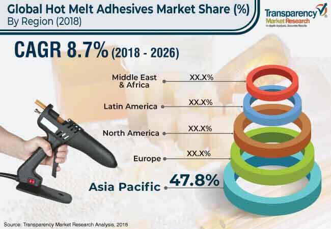 global hot melt adhesives market