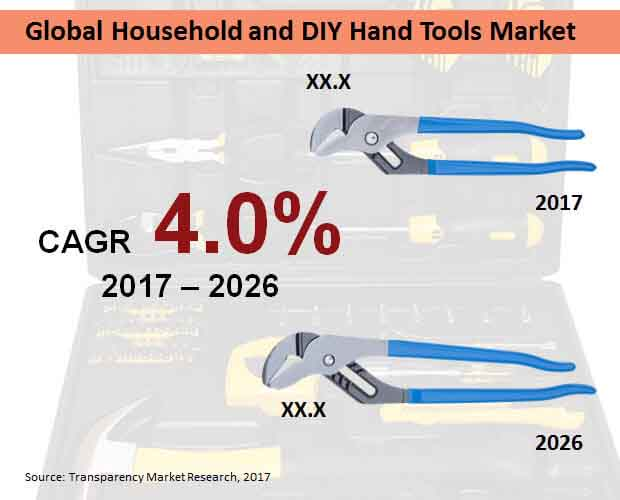 global household and diy hand tools market