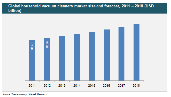 global-household-vacuum-cleaners-market-size-and-forecast-2011-2018