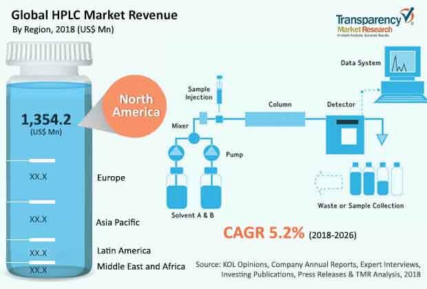 global hpcl market