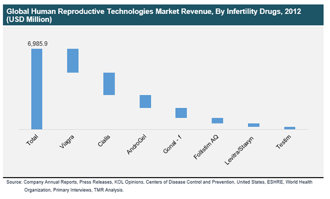 global-human-reproductive-technologies-market-revenue-binfertilit-drugs-2012